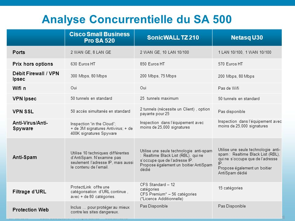 28 © 2009 Cisco Systems, Inc. All rights reserved.Cisco ConfidentialC97-553433-00 Analyse Concurrentielle du SA 500 Cisco Small Business Pro SA 520 So