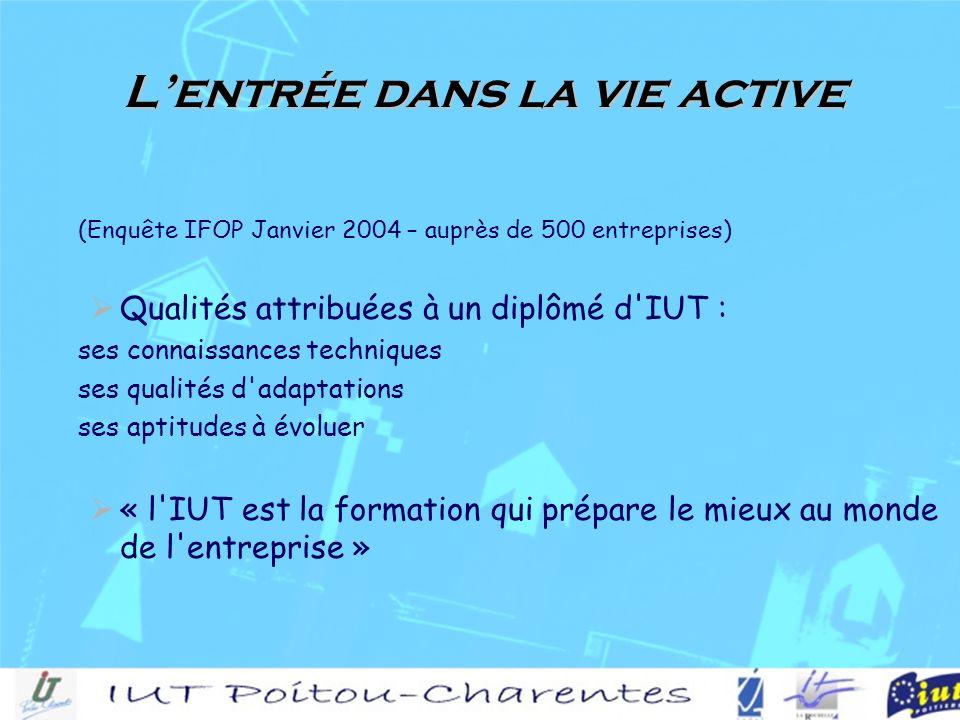 Lentrée dans la vie active (Enquête IFOP Janvier 2004 – auprès de 500 entreprises) Qualités attribuées à un diplômé d IUT : ses connaissances techniques ses qualités d adaptations ses aptitudes à évoluer « l IUT est la formation qui prépare le mieux au monde de l entreprise »