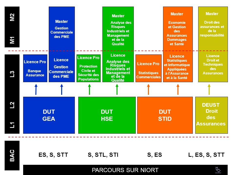 BAC L1 L2 L3 M1 M2 DUT GEA DUT HSE DUT STID Licence Pro Banque Assurance Licence Pro Protection Civile et Sécurité des Populations DEUST Droit des Assurances ES, S, STTS, STL, STIS, ESL, ES, S, STT Licence Gestion Commerciale des PME Licence Analyse des Risques Industriels et Management et de la Qualité Licence Master Gestion Commerciale des PME Master Analyse des Risques Industriels et Management et de la Qualité Licence Statistiques et Informatique Appliquées à lAssurance et à la Santé Licence Pro Statistiques Commerciales Master Economie et Gestion des Assurances Dommages et Santé Licence Droit et Techniques des Assurances Master Droit des assurances et de la responsabilité PARCOURS SUR NIORT