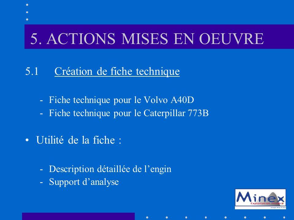 5. ACTIONS MISES EN OEUVRE 5.1Création de fiche technique -Fiche technique pour le Volvo A40D -Fiche technique pour le Caterpillar 773B Utilité de la