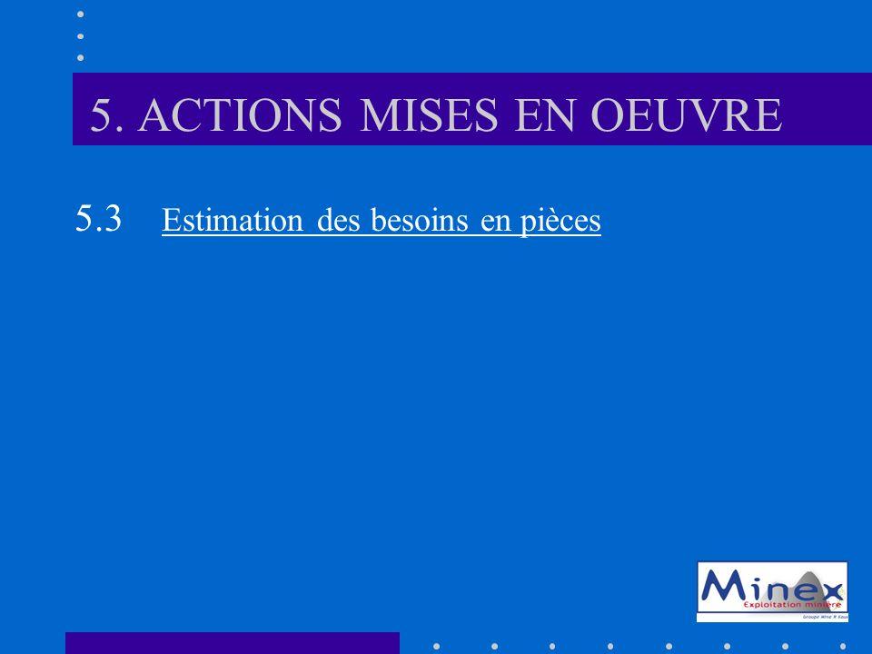 5. ACTIONS MISES EN OEUVRE 5.3 Estimation des besoins en pièces