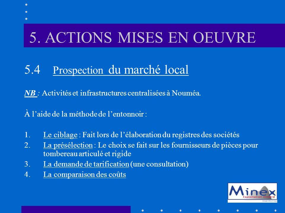 5. ACTIONS MISES EN OEUVRE 5.4 Prospection du marché local NB : Activités et infrastructures centralisées à Nouméa. À laide de la méthode de lentonnoi