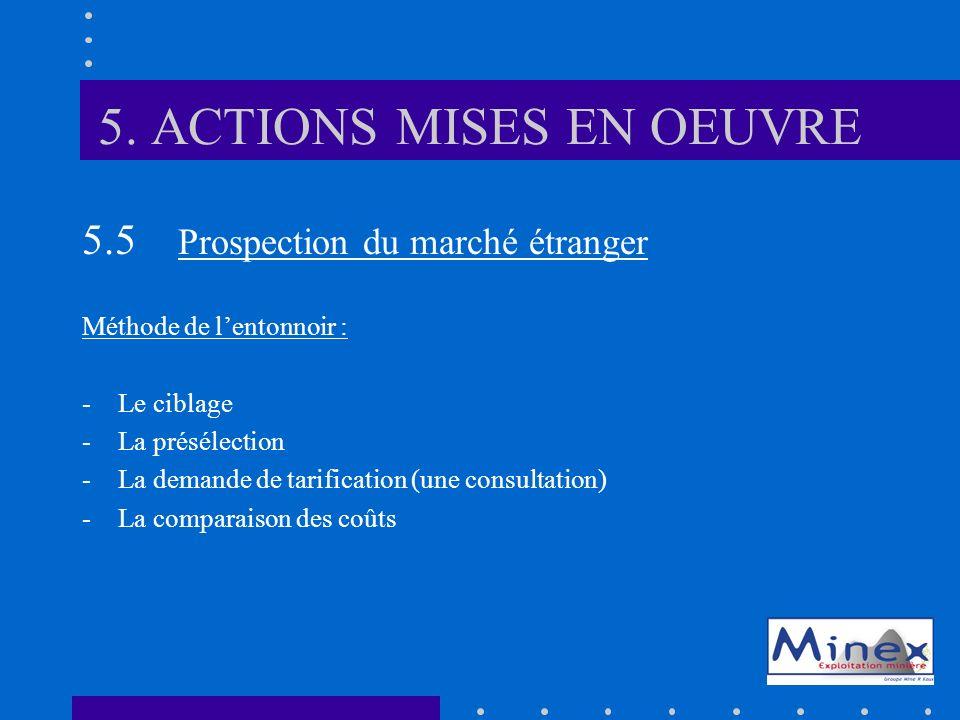 5. ACTIONS MISES EN OEUVRE 5.5 Prospection du marché étranger Méthode de lentonnoir : -Le ciblage -La présélection -La demande de tarification (une co