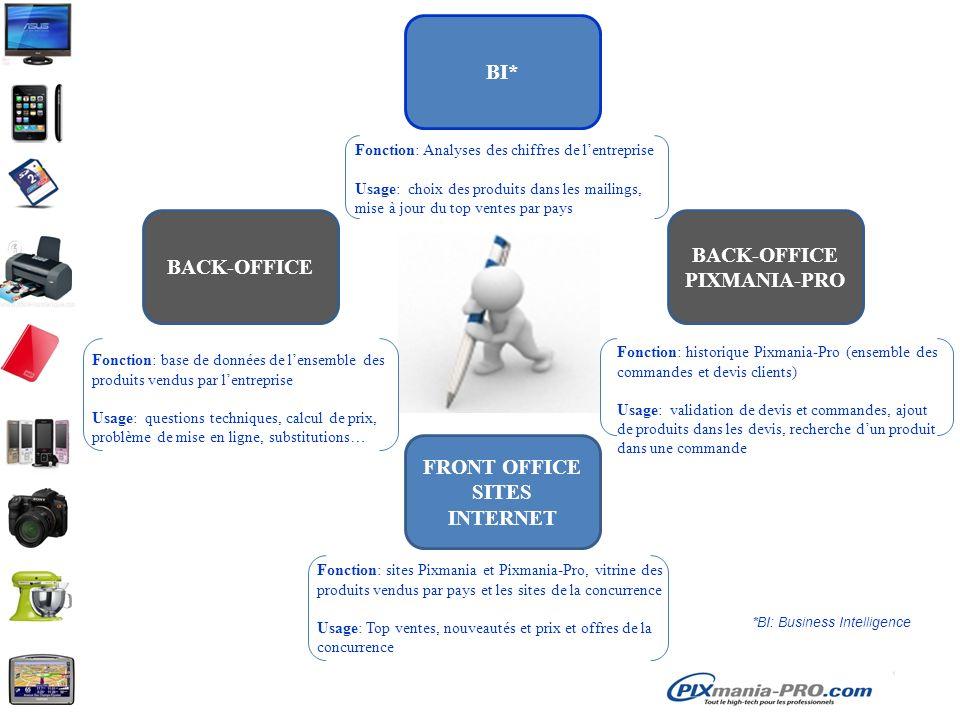 BACK-OFFICE BI* BACK-OFFICE PIXMANIA-PRO FRONT OFFICE SITES INTERNET Fonction: Analyses des chiffres de lentreprise Usage: choix des produits dans les