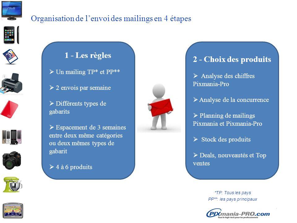 Organisation de lenvoi des mailings en 4 étapes 1 - Les règles Un mailing TP* et PP** 2 envois par semaine Différents types de gabarits Espacement de