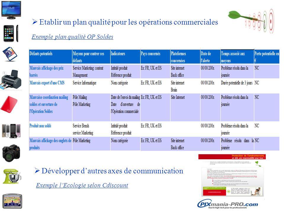 Etablir un plan qualité pour les opérations commerciales Exemple plan qualité OP Soldes Développer dautres axes de communication Exemple lEcologie sel