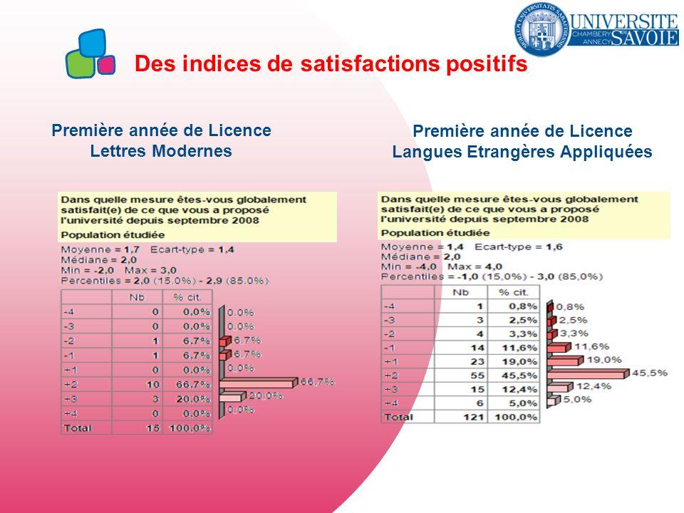 Des indices de satisfactions positifs Première année de Licence Lettres Modernes Première année de Licence Langues Etrangères Appliquées