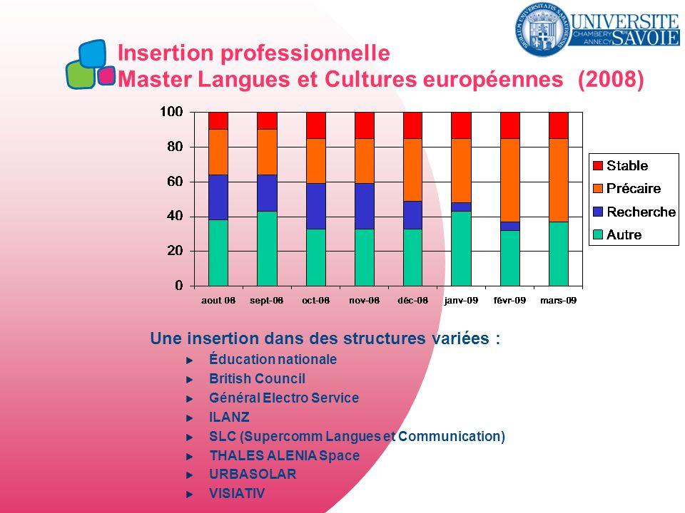 Insertion professionnelle Master Langues et Cultures européennes (2008) Une insertion dans des structures variées : Éducation nationale British Counci