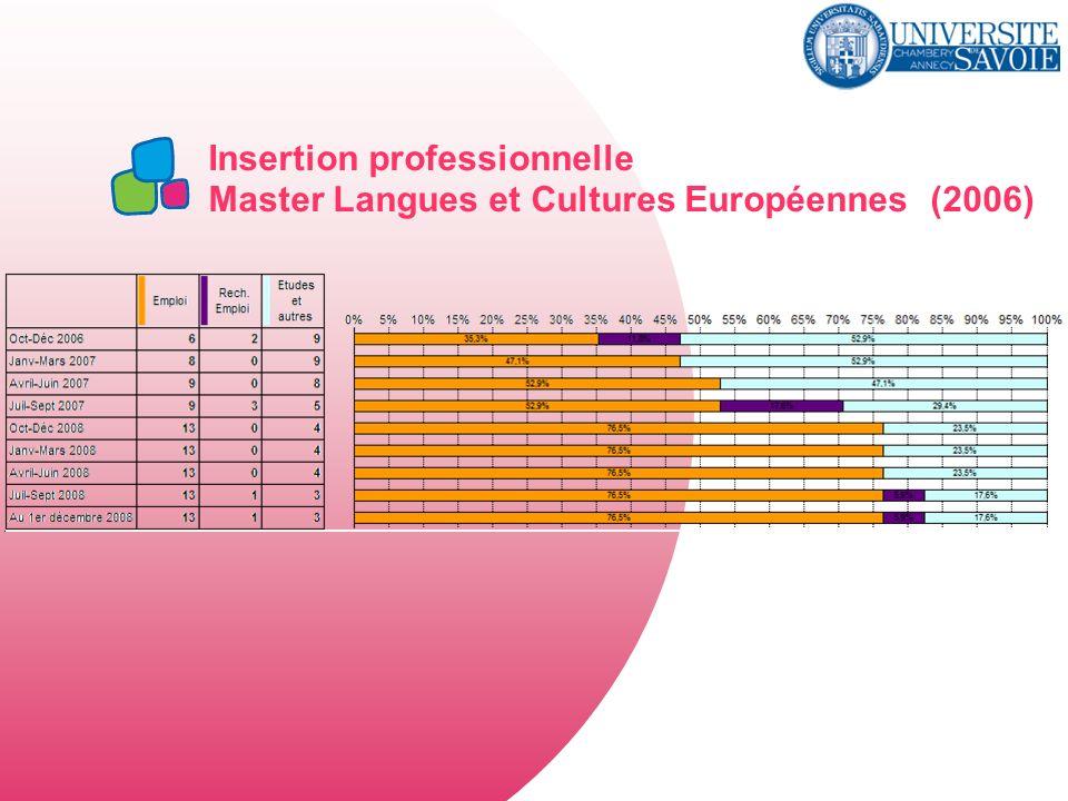 Insertion professionnelle Master Langues et Cultures Européennes (2006)