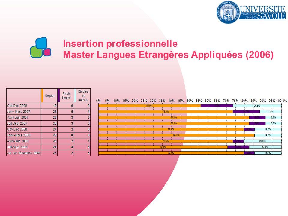 Insertion professionnelle Master Langues Etrangères Appliquées (2006)