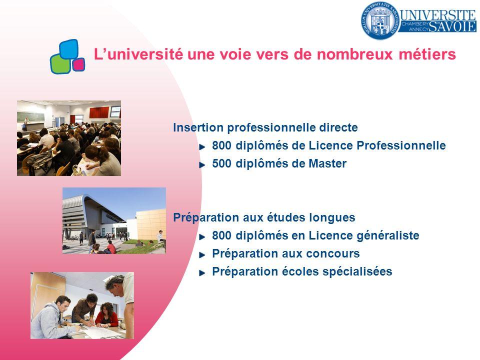 Luniversité une voie vers de nombreux métiers Insertion professionnelle directe 800 diplômés de Licence Professionnelle 500 diplômés de Master Prépara