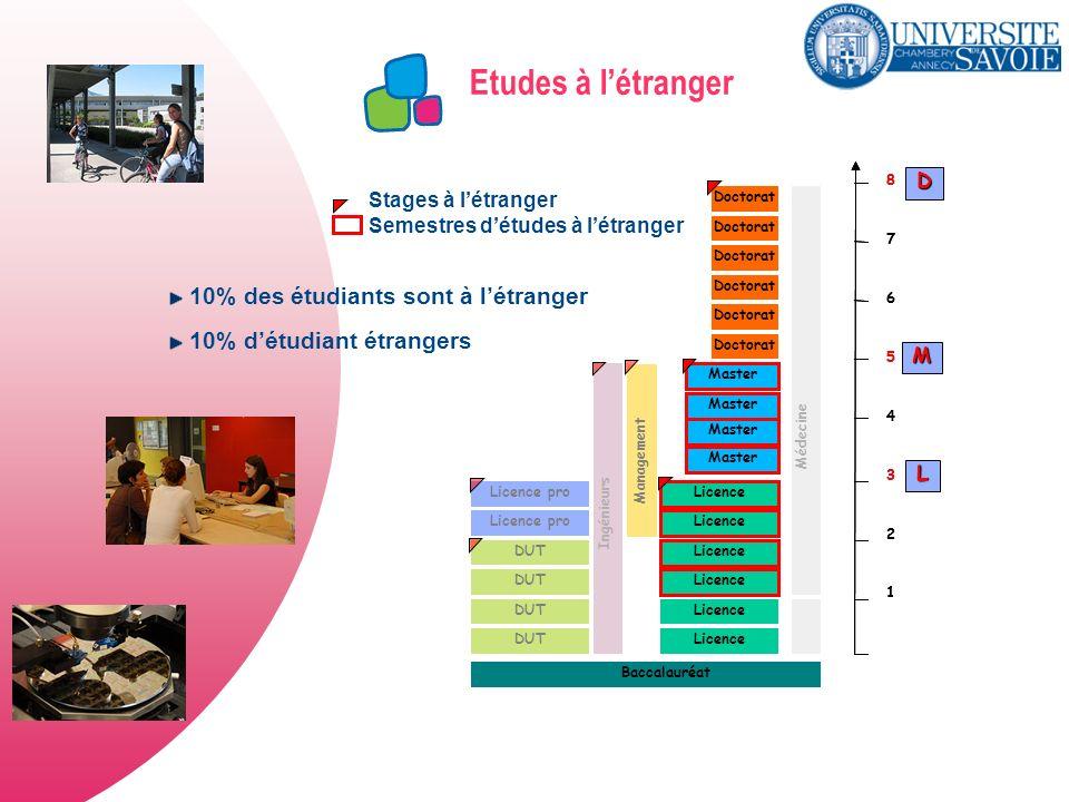 Etudes à létranger DUT Licence Master Licence pro Doctorat Licence pro Ingénieurs Management Doctorat Médecine Baccalauréat 1 2 3 4 5 6 7 8 1 2 3 4 5