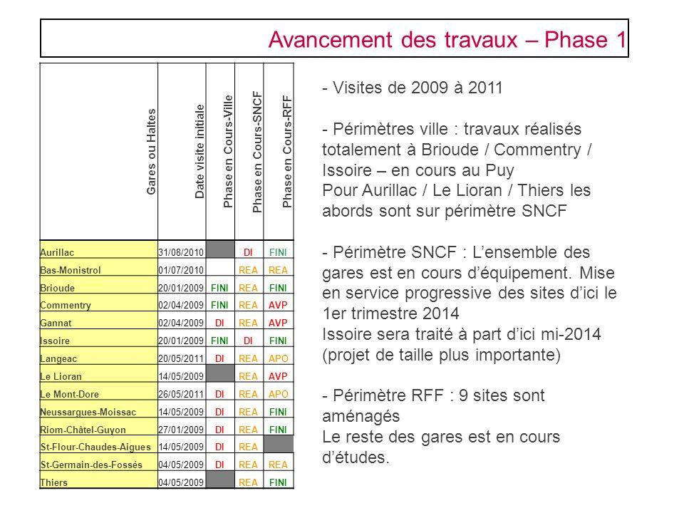 Avancement des travaux – Phase 1 - Visites de 2009 à 2011 - Périmètres ville : travaux réalisés totalement à Brioude / Commentry / Issoire – en cours