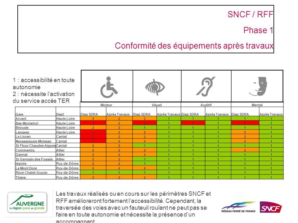 SNCF / RFF Phase 1 Conformité des équipements après travaux MoteurVisuelAuditifMental GareDeptDiag SDRAAprès TravauxDiag SDRAAprès TravauxDiag SDRAApr