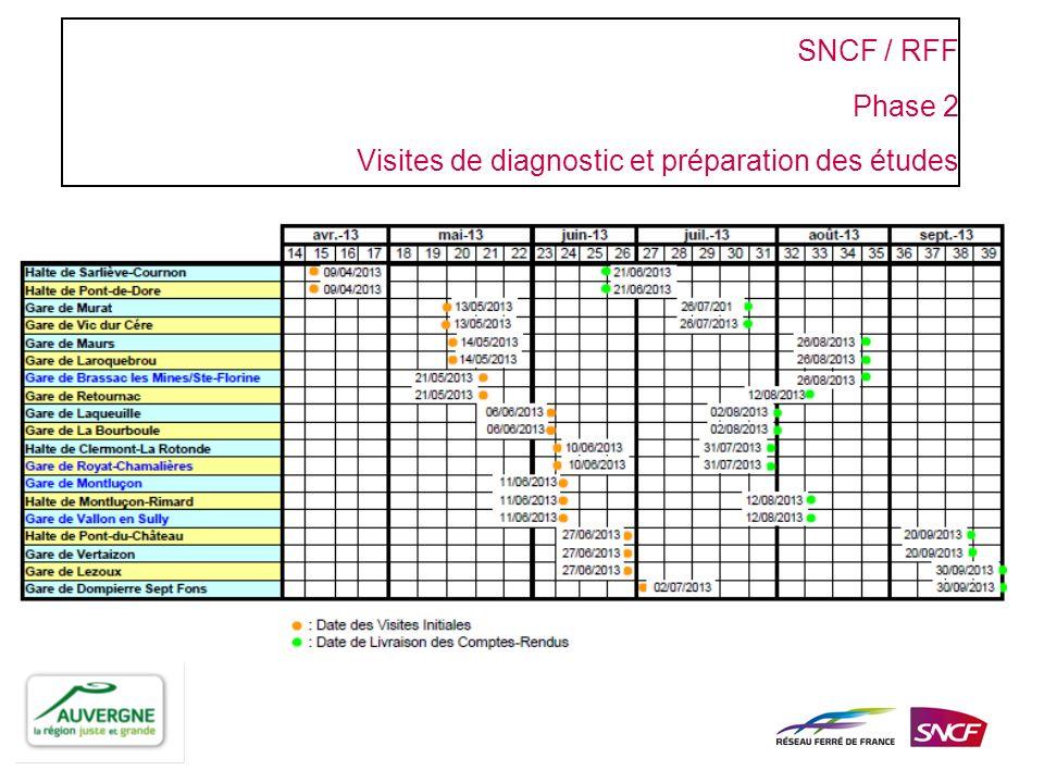 SNCF / RFF Phase 2 Visites de diagnostic et préparation des études