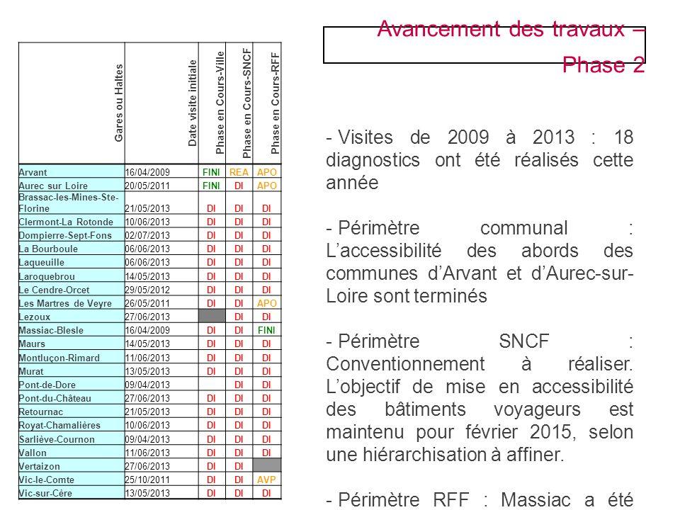 Avancement des travaux – Phase 2 - Visites de 2009 à 2013 : 18 diagnostics ont été réalisés cette année - Périmètre communal : Laccessibilité des abor