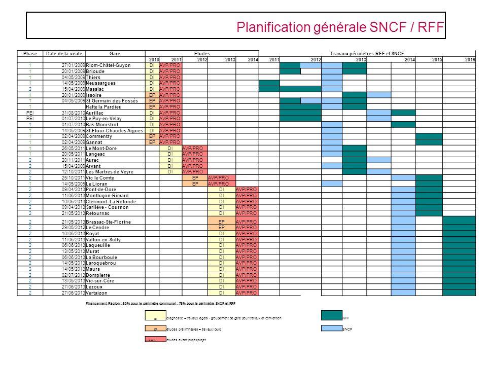 Planification générale SNCF / RFF PhaseDate de la visiteGareEtudesTravaux périmètres RFF et SNCF 20102011201220132014201120122013201420152016 127/01/2
