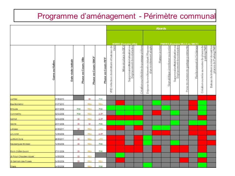Programme daménagement - Périmètre communal Abords VOIRIE (Domaine ville)PARVIS (Domaine VILLE ou SNCF) Gares ou Haltes Date visite initiale Phase en