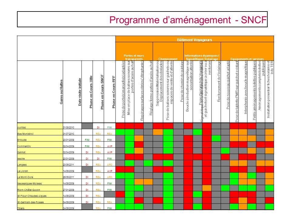 Programme daménagement - SNCF Bâtiment Voyageurs Portes et murs transparentsCheminement Informations dyamiques / Signalétique / EclairageEquipements e