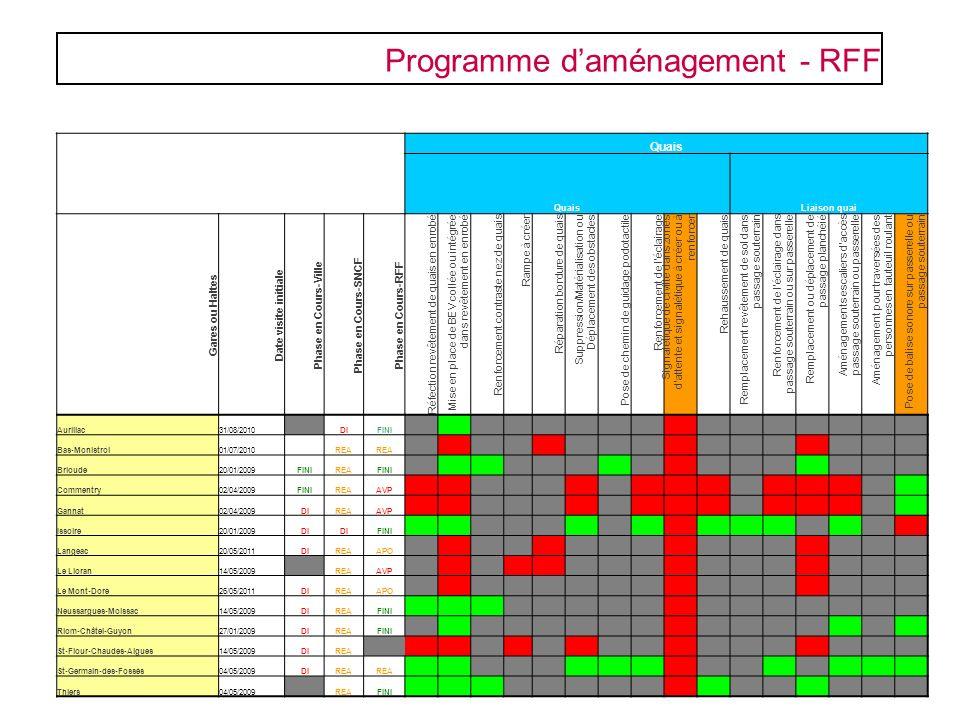Programme daménagement - RFF Quais Liaison quai Gares ou Haltes Date visite initiale Phase en Cours-Ville Phase en Cours-SNCF Phase en Cours-RFF Réfec