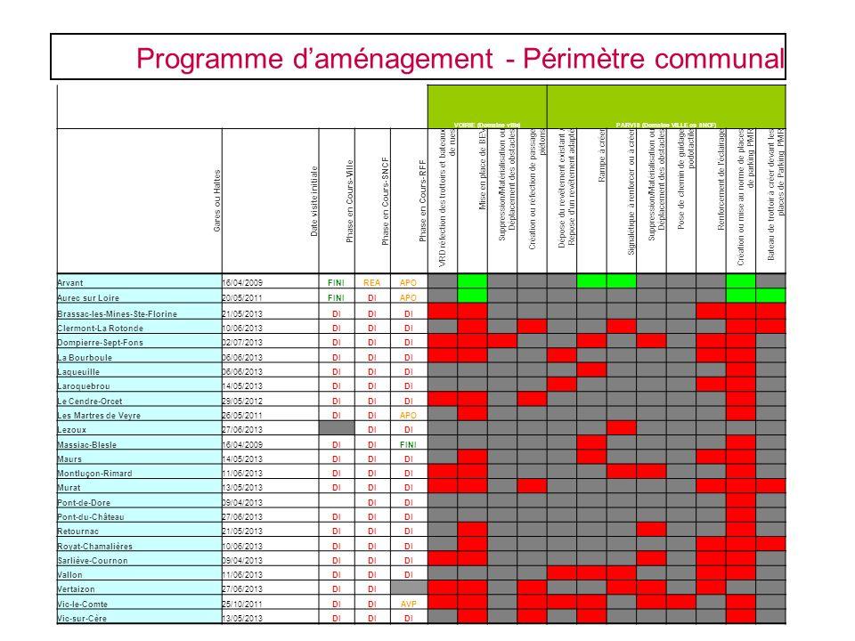 Programme daménagement - Périmètre communal VOIRIE (Domaine ville)PARVIS (Domaine VILLE ou SNCF) Gares ou Haltes Date visite initiale Phase en Cours-V