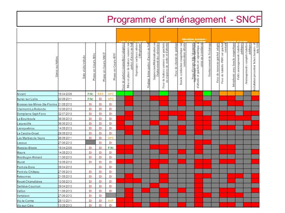 Programme daménagement - SNCF Portes et murs transparentsCheminement Informations dyamiques / Signalétique / EclairageEquipements et services Gares ou