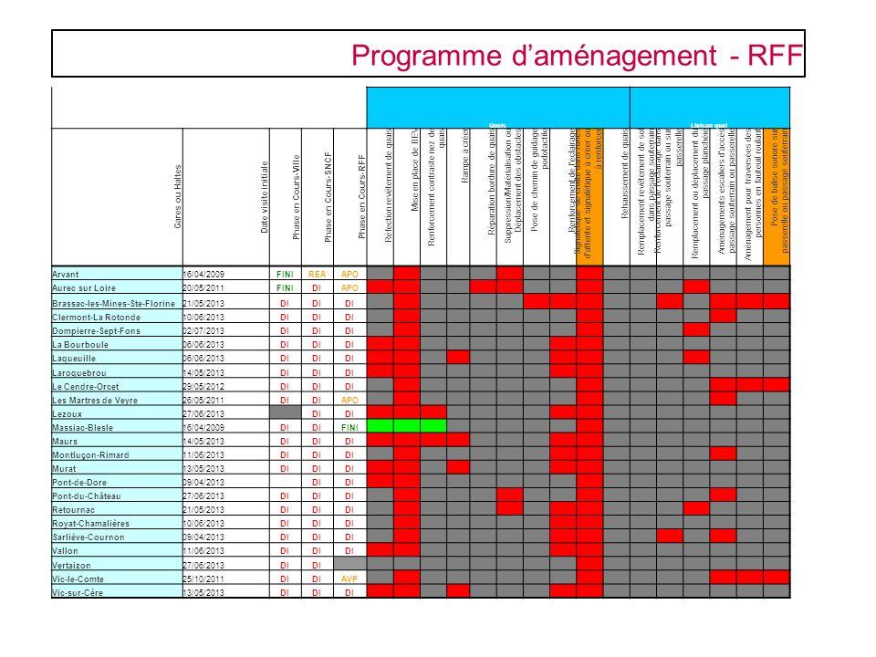 Programme daménagement - RFF QuaisLiaison quai Gares ou Haltes Date visite initiale Phase en Cours-Ville Phase en Cours-SNCF Phase en Cours-RFF Réfect