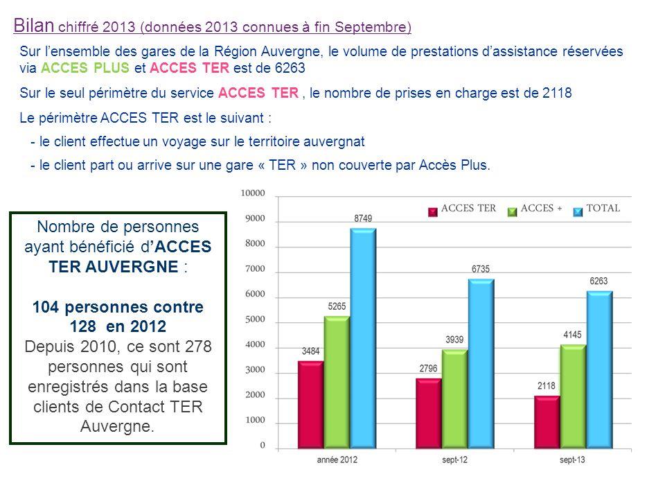 Suite Bilan chiffré 2013 (données 2013 connues à fin septembre) ACCES TER : Répartition par type de handicap (% en fonction du type de prestations réalisées) Année 2013