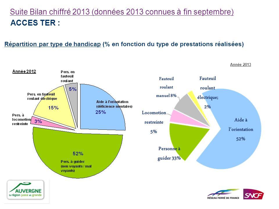 Suite Bilan chiffré 2013 (données 2013 connues à fin septembre) ACCES TER : Répartition par type de handicap (% en fonction du type de prestations réa