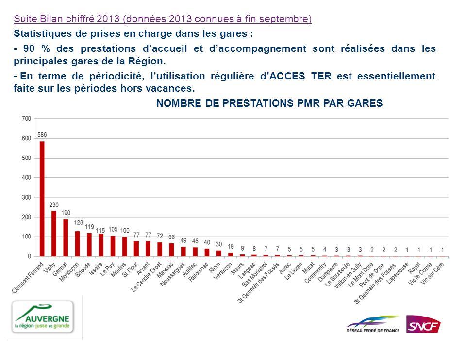 Suite Bilan chiffré 2013 (données 2013 connues à fin septembre) Statistiques de prises en charge dans les gares : - 90 % des prestations daccueil et d