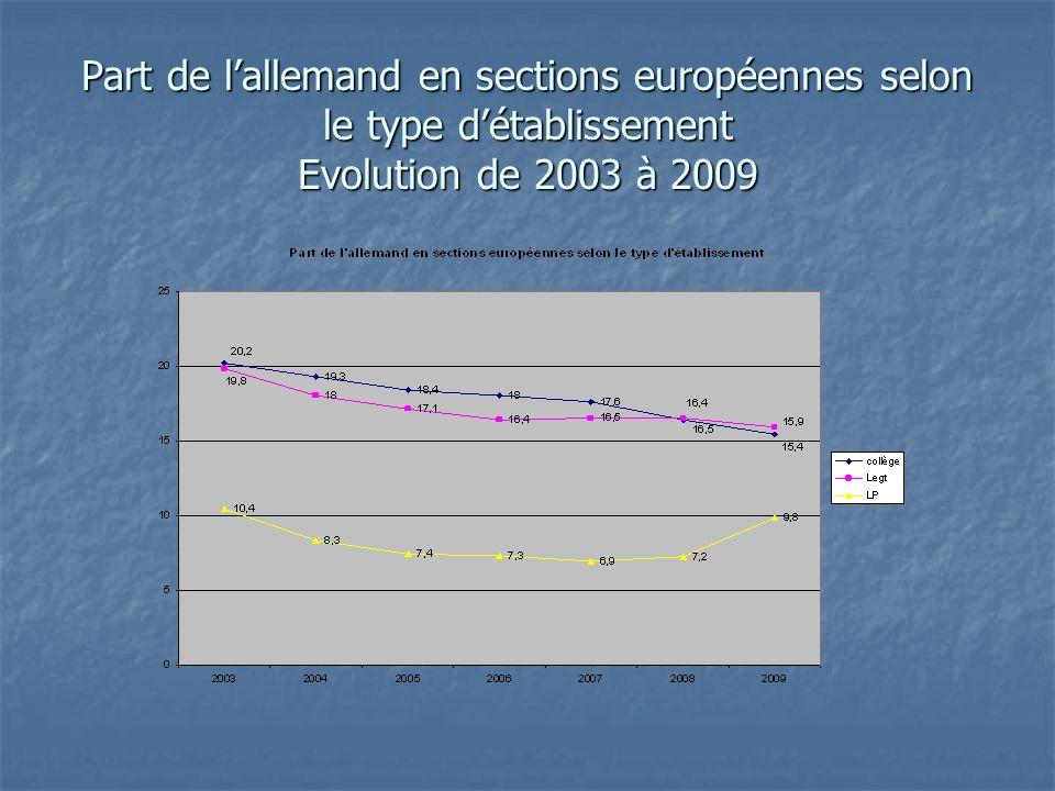 Part de lallemand en sections européennes selon le type détablissement Evolution de 2003 à 2009