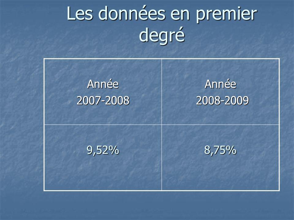 Les données en premier degré Année2007-2008Année 2008-2009 2008-2009 9,52%8,75%