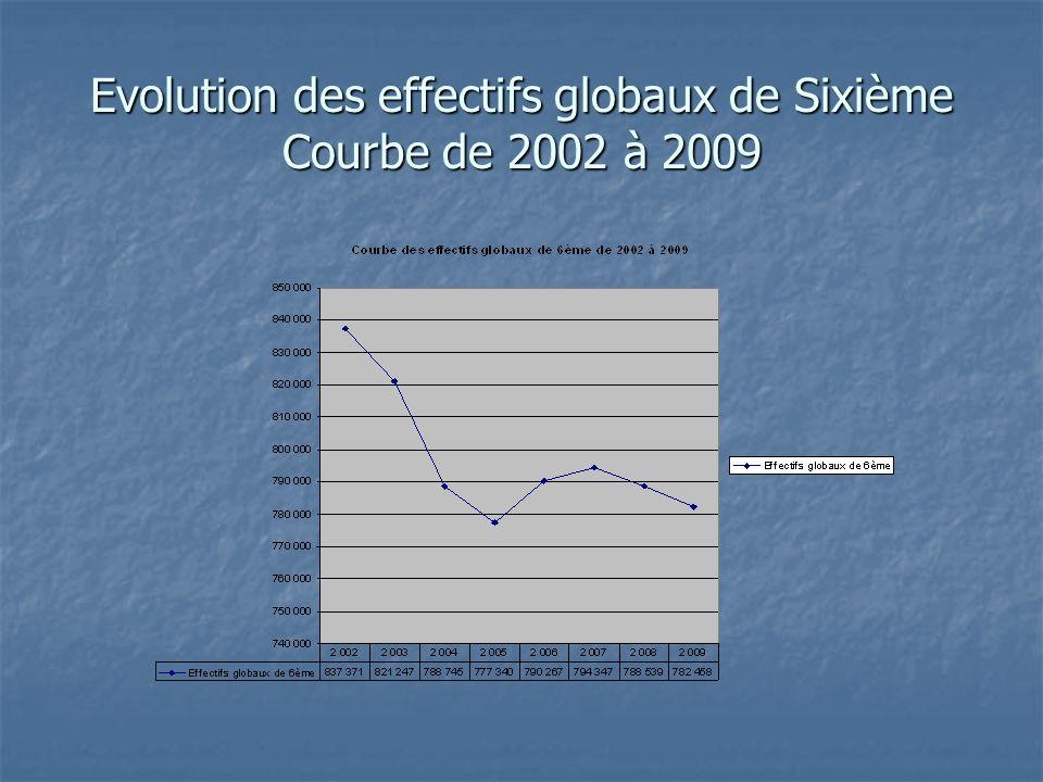 Evolution des effectifs globaux de Sixième Courbe de 2002 à 2009