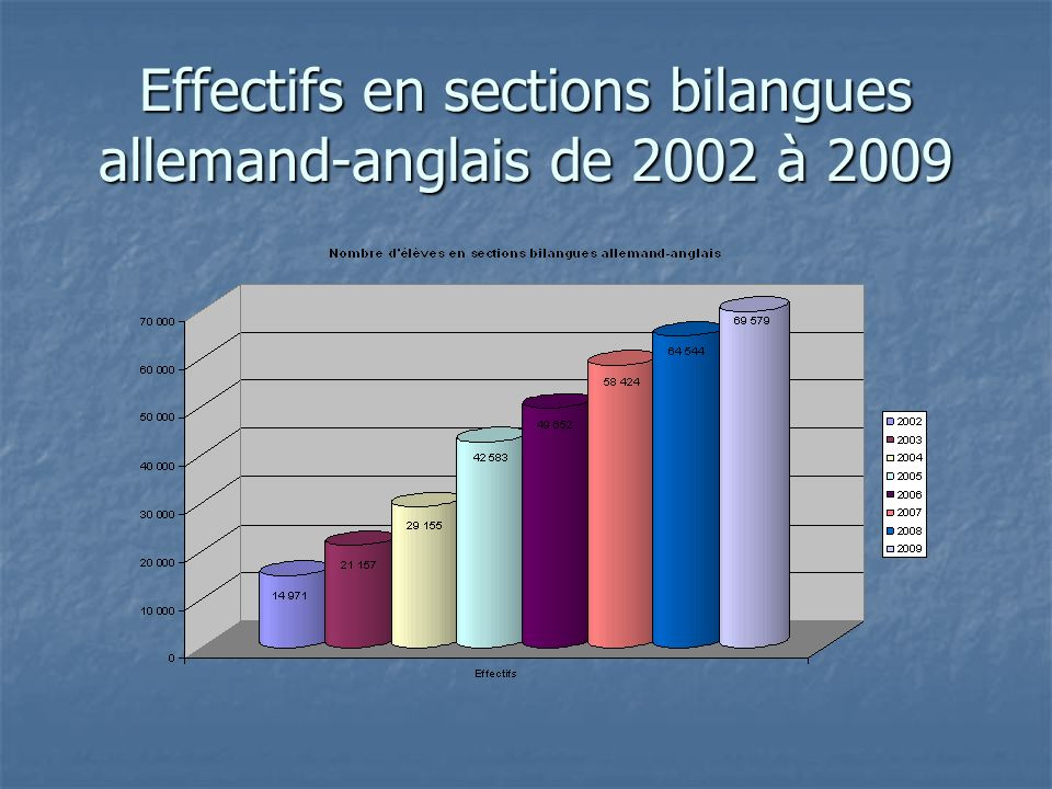 Effectifs en sections bilangues allemand-anglais de 2002 à 2009
