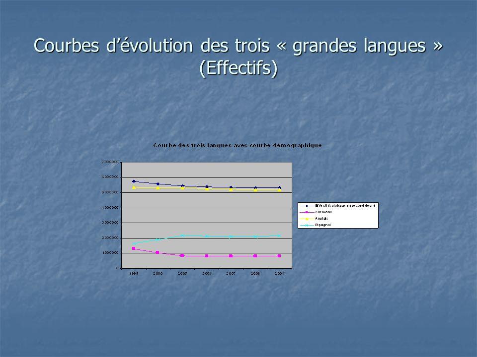 Courbes dévolution des trois « grandes langues » (Effectifs)