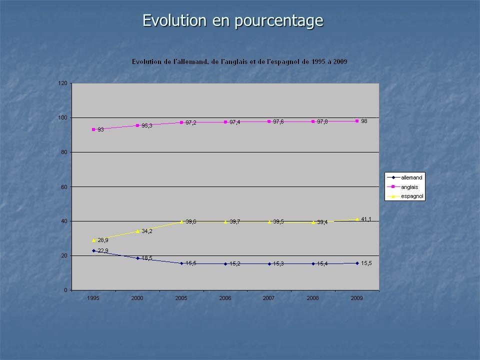 Evolution en pourcentage