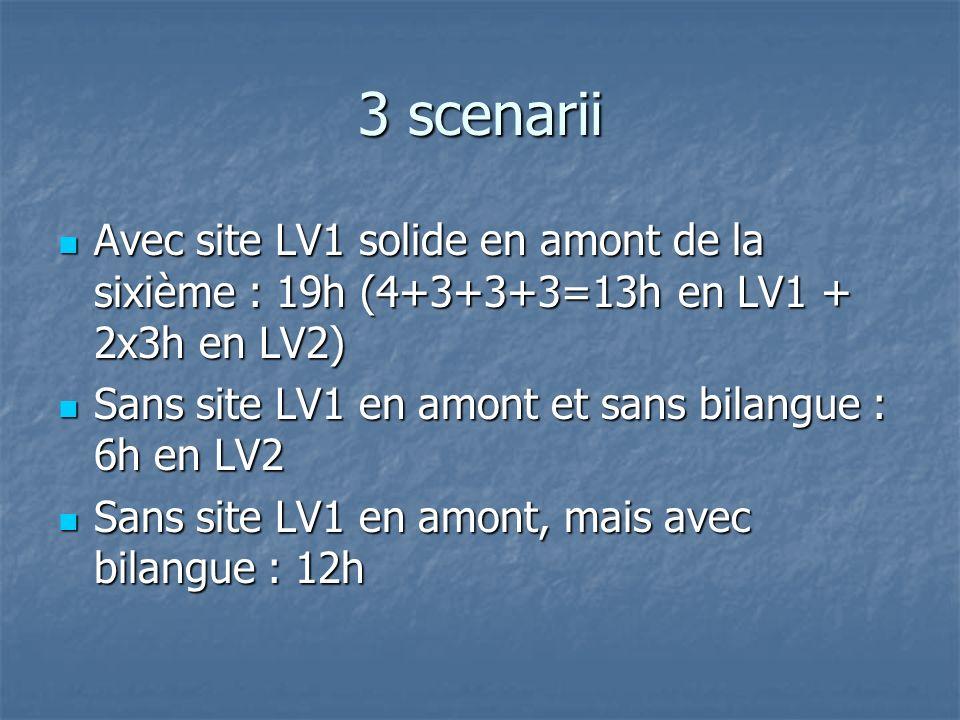 3 scenarii Avec site LV1 solide en amont de la sixième : 19h (4+3+3+3=13h en LV1 + 2x3h en LV2) Avec site LV1 solide en amont de la sixième : 19h (4+3+3+3=13h en LV1 + 2x3h en LV2) Sans site LV1 en amont et sans bilangue : 6h en LV2 Sans site LV1 en amont et sans bilangue : 6h en LV2 Sans site LV1 en amont, mais avec bilangue : 12h Sans site LV1 en amont, mais avec bilangue : 12h