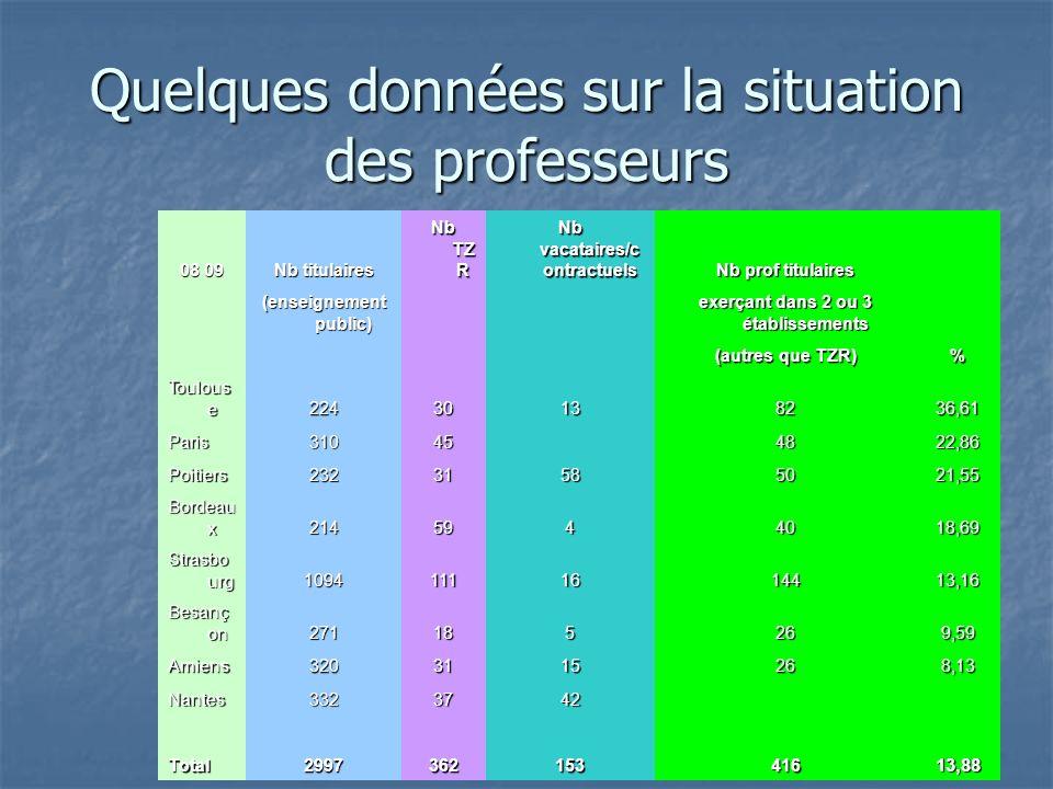 Quelques données sur la situation des professeurs 08 09 Nb titulaires Nb TZ R Nb vacataires/c ontractuels Nb prof titulaires (enseignement public) exerçant dans 2 ou 3 établissements (autres que TZR) % Toulous e 22430138236,61 Paris31045 4822,86 Poitiers23231585021,55 Bordeau x 2145944018,69 Strasbo urg 10941111614413,16 Besanç on 271185269,59 Amiens3203115268,13 Nantes3323742 Total299736215341613,88