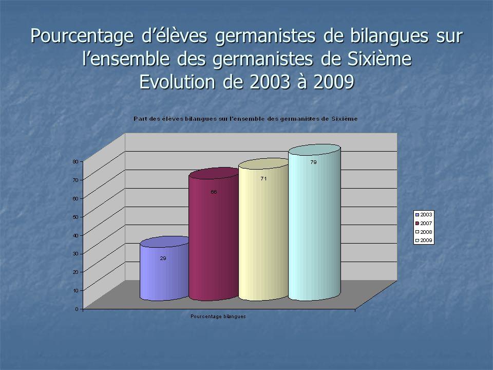 Pourcentage délèves germanistes de bilangues sur lensemble des germanistes de Sixième Evolution de 2003 à 2009