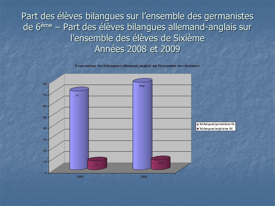 Part des élèves bilangues sur lensemble des germanistes de 6 ème – Part des élèves bilangues allemand-anglais sur lensemble des élèves de Sixième Années 2008 et 2009