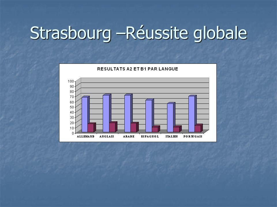 Strasbourg –Réussite globale
