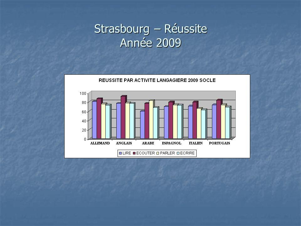 Strasbourg – Réussite Année 2009