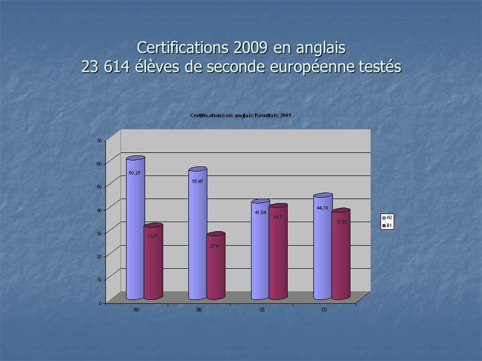 Certifications 2009 en anglais 23 614 élèves de seconde européenne testés