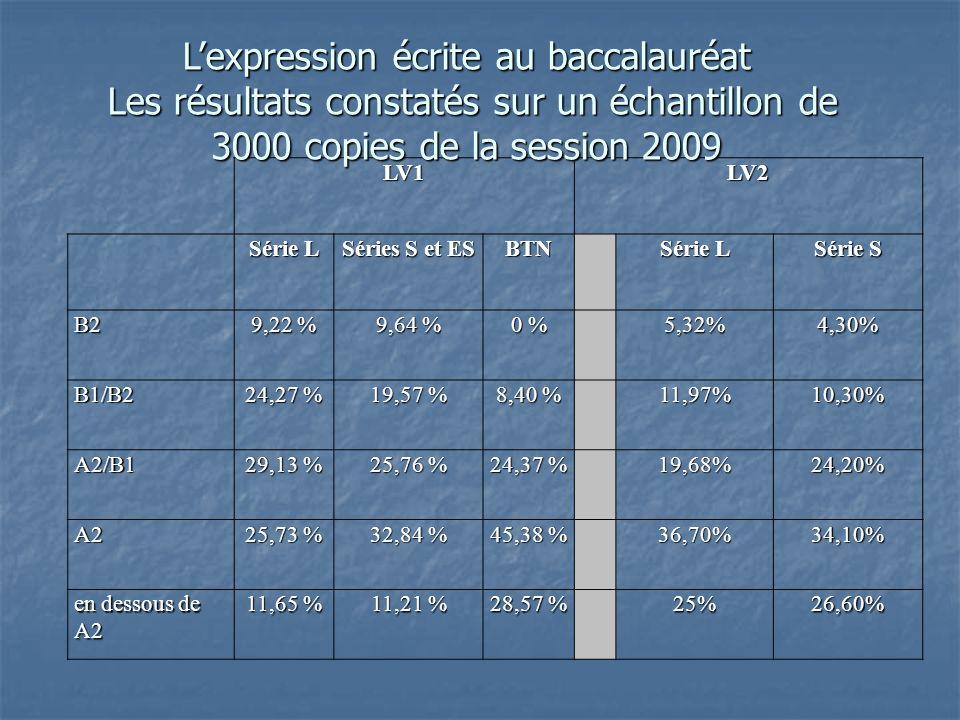 LV1LV2 Série L Séries S et ES BTN Série L Série S B2 9,22 % 9,64 % 0 % 5,32%4,30% B1/B2 24,27 % 19,57 % 8,40 % 11,97%10,30% A2/B1 29,13 % 25,76 % 24,37 % 19,68%24,20% A2 25,73 % 32,84 % 45,38 % 36,70%34,10% en dessous de A2 11,65 % 11,21 % 28,57 % 25%26,60% Lexpression écrite au baccalauréat Les résultats constatés sur un échantillon de 3000 copies de la session 2009