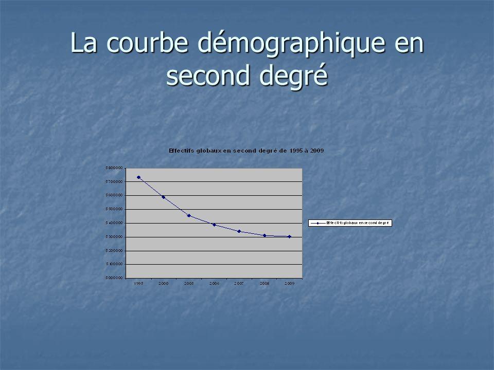La courbe démographique en second degré