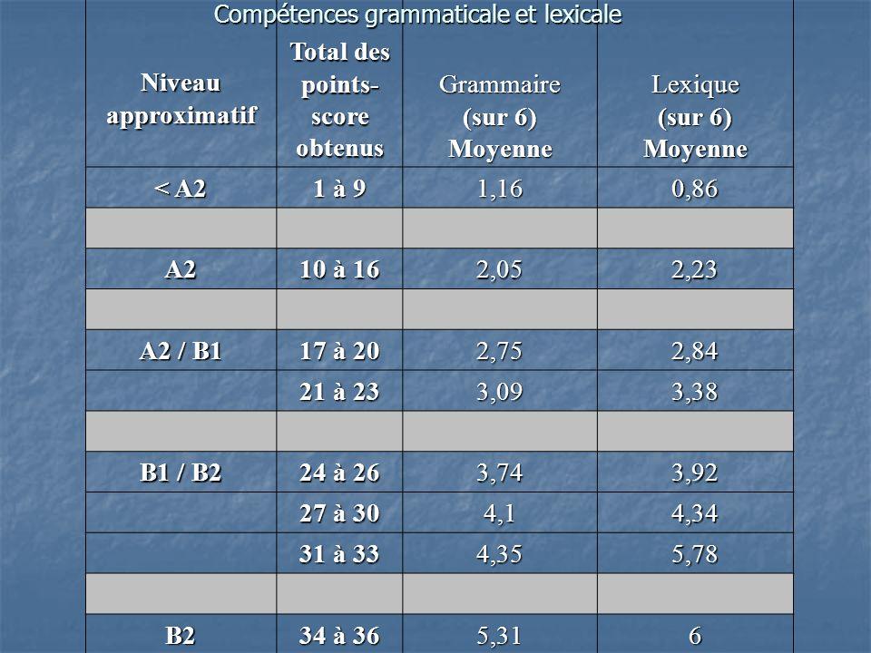 Niveau approximatif Total des points- score obtenus Grammaire (sur 6) MoyenneLexique Moyenne < A2 1 à 9 1,160,86 A2 10 à 16 2,052,23 A2 / B1 17 à 20 2,752,84 21 à 23 3,093,38 B1 / B2 24 à 26 3,743,92 27 à 30 4,14,34 31 à 33 4,355,78 B2 34 à 36 5,316 Compétences grammaticale et lexicale