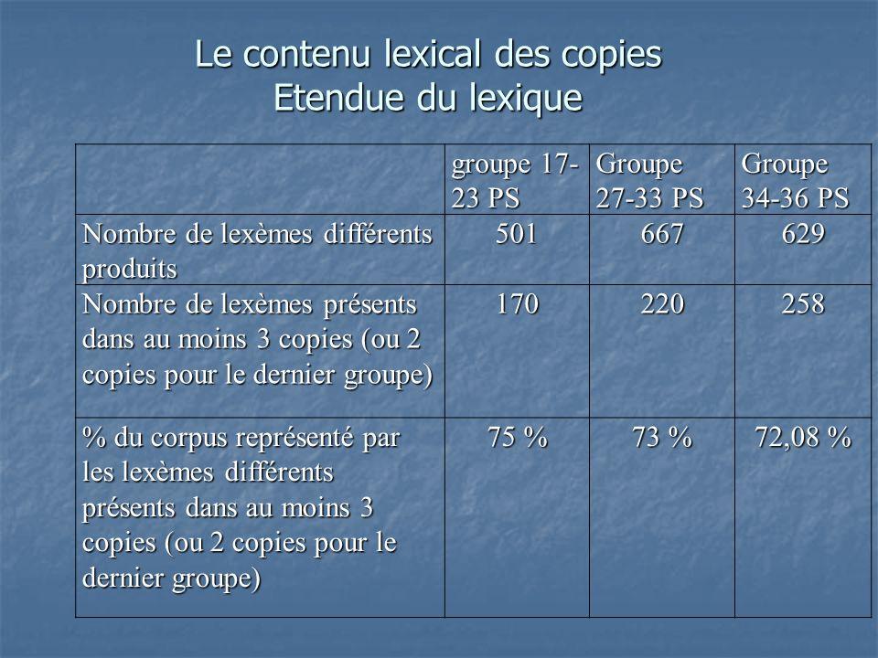 groupe 17- 23 PS Groupe 27-33 PS Groupe 34-36 PS Nombre de lexèmes différents produits 501667629 Nombre de lexèmes présents dans au moins 3 copies (ou 2 copies pour le dernier groupe) 170220258 % du corpus représenté par les lexèmes différents présents dans au moins 3 copies (ou 2 copies pour le dernier groupe) 75 % 73 % 72,08 % Le contenu lexical des copies Etendue du lexique