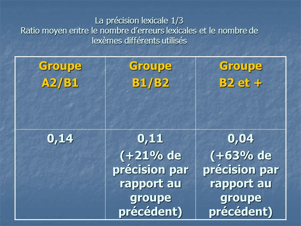 La précision lexicale 1/3 Ratio moyen entre le nombre derreurs lexicales et le nombre de lexèmes différents utilisés GroupeA2/B1GroupeB1/B2Groupe B2 et + 0,140,11 (+21% de précision par rapport au groupe précédent) 0,04 (+63% de précision par rapport au groupe précédent)