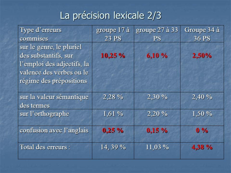 Type derreurs commises groupe 17 à 23 PS groupe 27 à 33 PS Groupe 34 à 36 PS sur le genre, le pluriel des substantifs, sur lemploi des adjectifs, la valence des verbes ou le régime des prépositions 10,25 % 6,10 % 2,50% sur la valeur sémantique des termes 2,28 % 2,30 % 2,40 % sur lorthographe 1,61 % 2,20 % 1,50 % confusion avec langlais 0,25 % 0,15 % 0 % Total des erreurs : 14, 39 % 11,03 % 4,38 % La précision lexicale 2/3