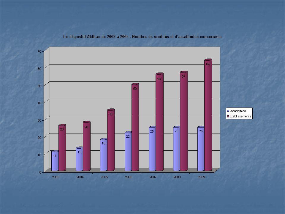 Pour conclure La situation de lallemand semble stabilisée, notamment grâce au levier des bilangues.